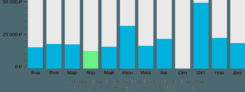 Динамика стоимости авиабилетов из Бергена в Москву по месяцам