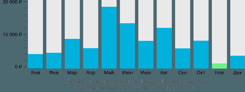 Динамика стоимости авиабилетов из Бергена в Норвегию по месяцам