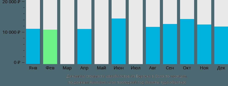 Динамика стоимости авиабилетов из Бергена в Осло по месяцам