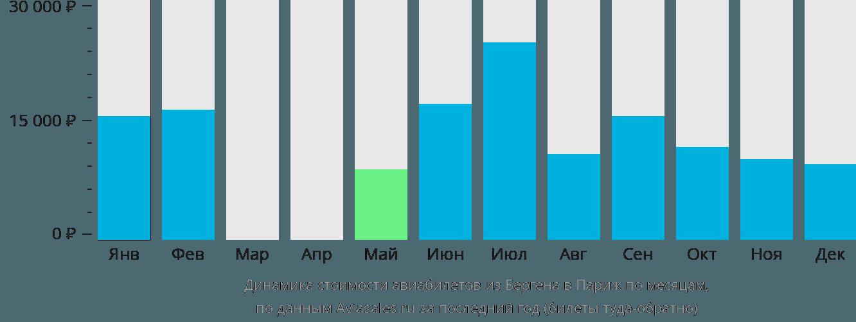 Динамика стоимости авиабилетов из Бергена в Париж по месяцам
