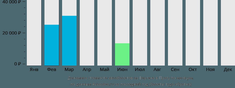 Динамика стоимости авиабилетов из Бергена в Прагу по месяцам