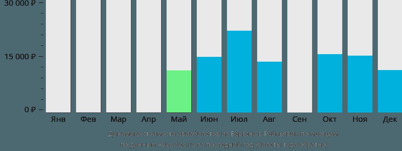 Динамика стоимости авиабилетов из Бергена в Рейкьявик по месяцам