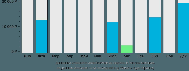 Динамика стоимости авиабилетов из Бергена в Ригу по месяцам