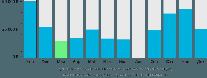Динамика стоимости авиабилетов из Бергена в Россию по месяцам