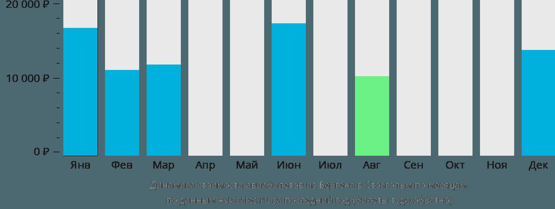 Динамика стоимости авиабилетов из Бергена в Стокгольм по месяцам