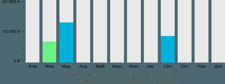 Динамика стоимости авиабилетов из Бергена в Ставангер по месяцам