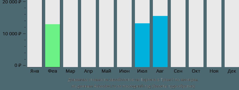 Динамика стоимости авиабилетов из Бергена в Тромсё по месяцам