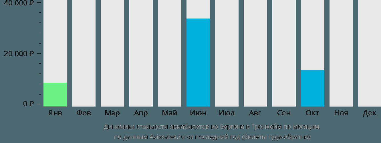 Динамика стоимости авиабилетов из Бергена в Тронхейм по месяцам
