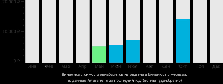 Динамика стоимости авиабилетов из Бергена в Вильнюс по месяцам