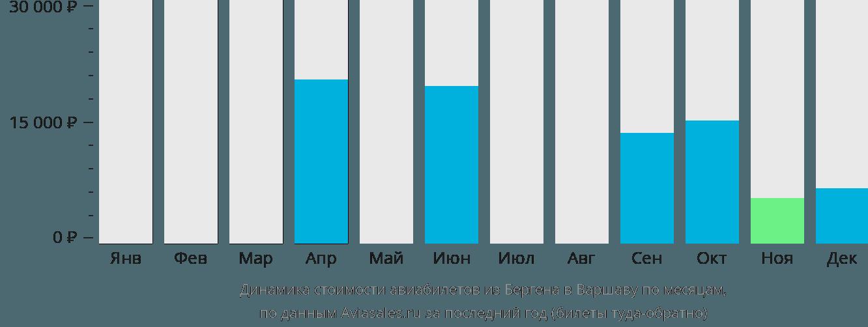 Динамика стоимости авиабилетов из Бергена в Варшаву по месяцам