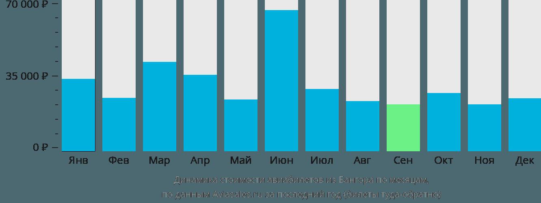 Динамика стоимости авиабилетов из Бангора по месяцам