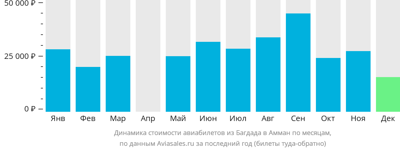 Динамика стоимости авиабилетов из Багдада в Амман по месяцам