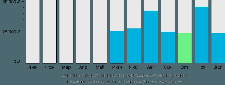 Динамика стоимости авиабилетов из Багдада в Анталью по месяцам