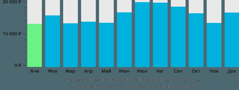 Динамика стоимости авиабилетов из Багдада в Стамбул по месяцам