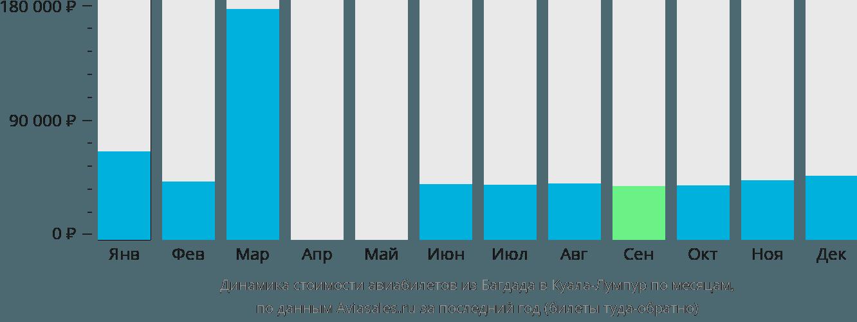 Динамика стоимости авиабилетов из Багдада в Куала-Лумпур по месяцам