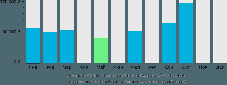 Динамика стоимости авиабилетов из Багдада в США по месяцам