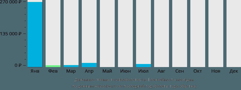 Динамика стоимости авиабилетов из Бленема по месяцам