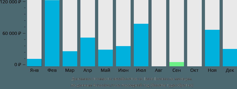 Динамика стоимости авиабилетов из Баия-Бланки по месяцам