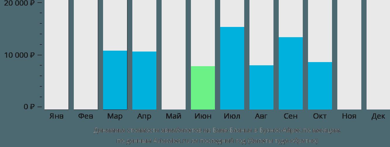 Динамика стоимости авиабилетов из Баия-Бланки в Буэнос-Айрес по месяцам