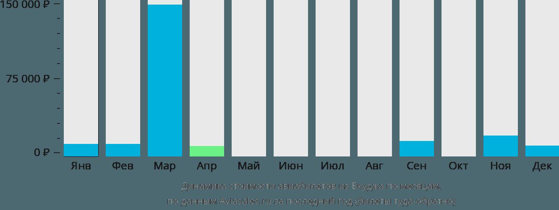 Динамика стоимости авиабилетов из Бхуджа по месяцам