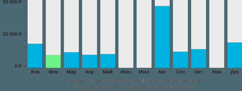 Динамика стоимости авиабилетов из Бхуджа в Мумбаи по месяцам