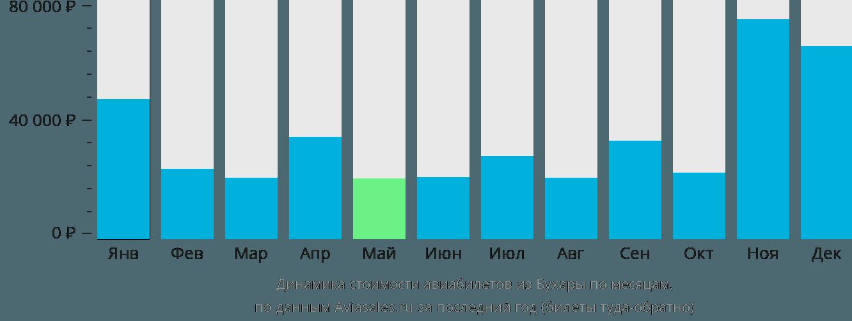 Динамика стоимости авиабилетов из Бухары по месяцам
