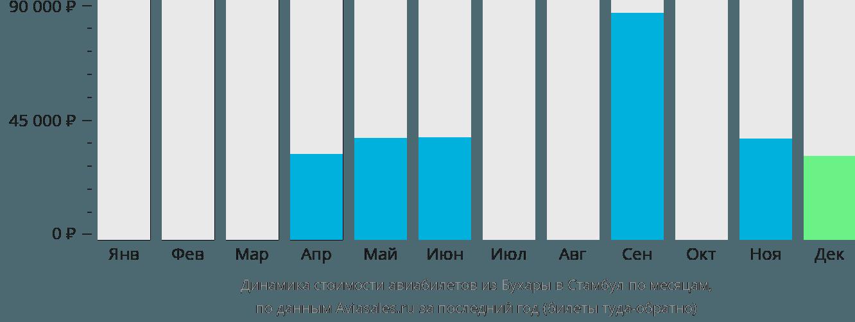 Динамика стоимости авиабилетов из Бухары в Стамбул по месяцам