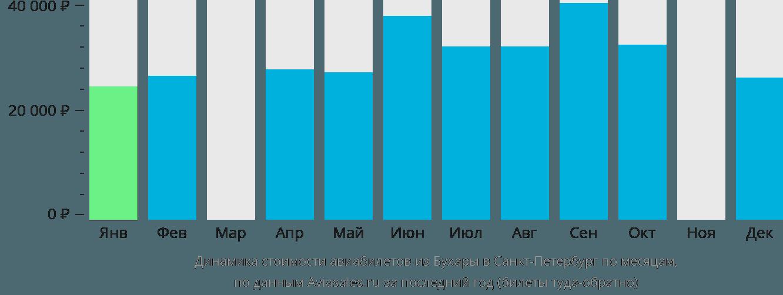 Динамика стоимости авиабилетов из Бухары в Санкт-Петербург по месяцам