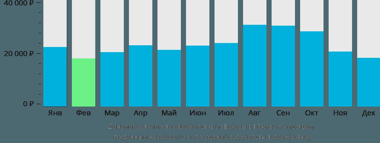 Динамика стоимости авиабилетов из Бухары в Москву по месяцам