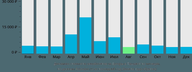 Динамика стоимости авиабилетов из Бухары в Ташкент по месяцам