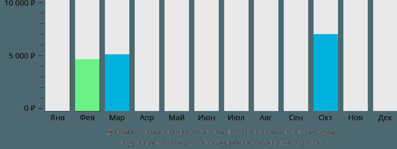 Динамика стоимости авиабилетов из Бухары в Узбекистан по месяцам