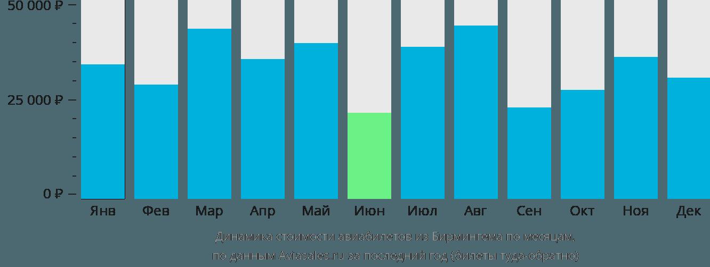 Динамика стоимости авиабилетов из Бирмингема по месяцам