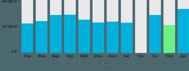 Динамика стоимости авиабилетов из Бирмингема в Лос-Анджелес по месяцам