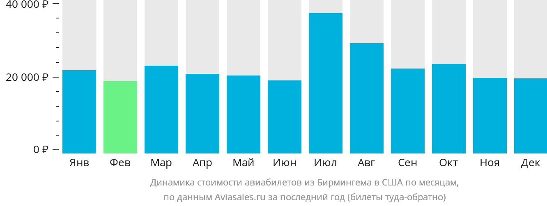 Динамика стоимости авиабилетов из Бирмингема в США по месяцам