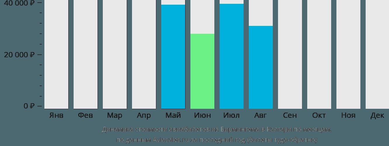 Динамика стоимости авиабилетов из Бирмингема в Калгари по месяцам
