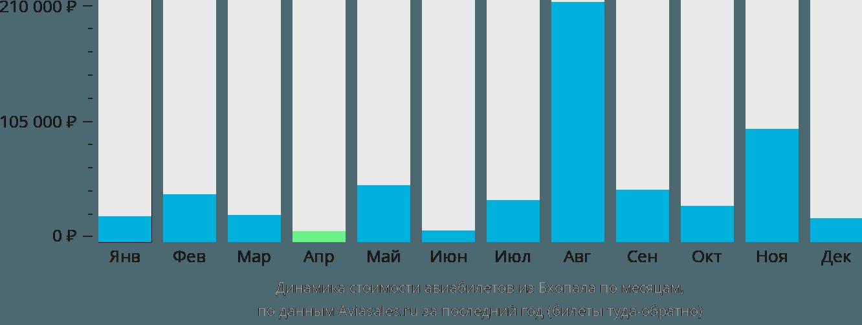 Динамика стоимости авиабилетов из Бхопала по месяцам