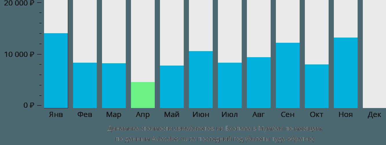Динамика стоимости авиабилетов из Бхопала в Мумбаи по месяцам