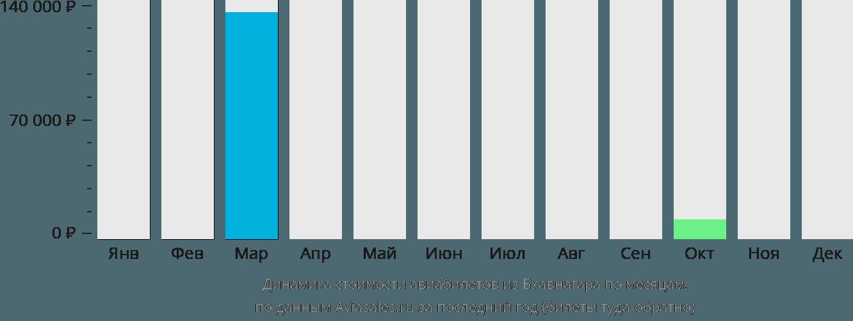Динамика стоимости авиабилетов из Бхавнагара по месяцам