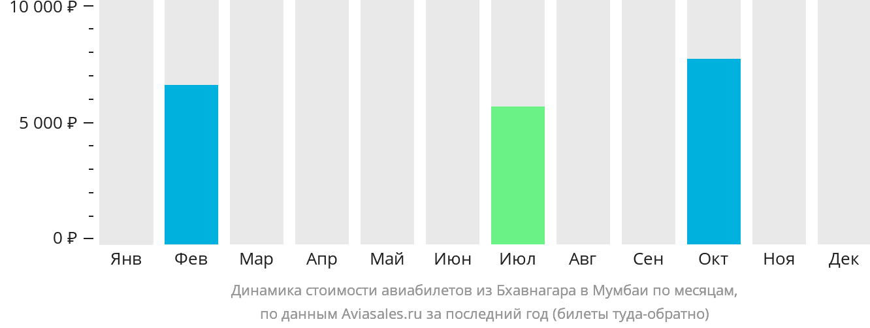 Динамика стоимости авиабилетов из Бхавнагара в Мумбаи по месяцам