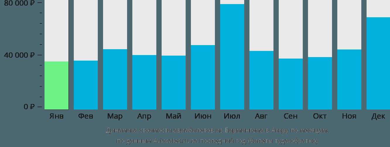 Динамика стоимости авиабилетов из Бирмингема в Аккру по месяцам