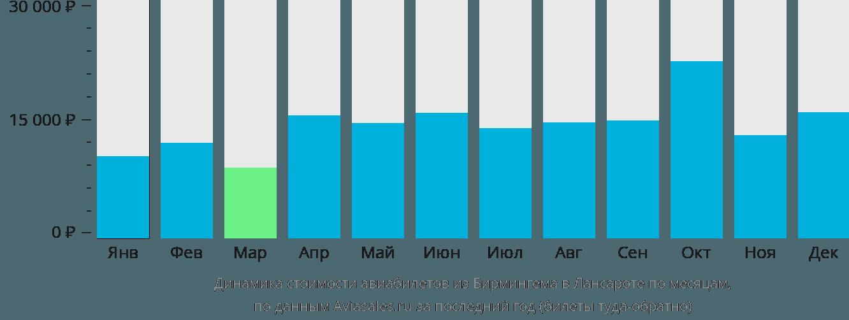Динамика стоимости авиабилетов из Бирмингема в Лансароте по месяцам