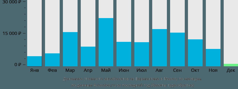 Динамика стоимости авиабилетов из Бирмингема в Малагу по месяцам