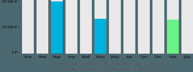 Динамика стоимости авиабилетов из Бирмингема в Алматы по месяцам