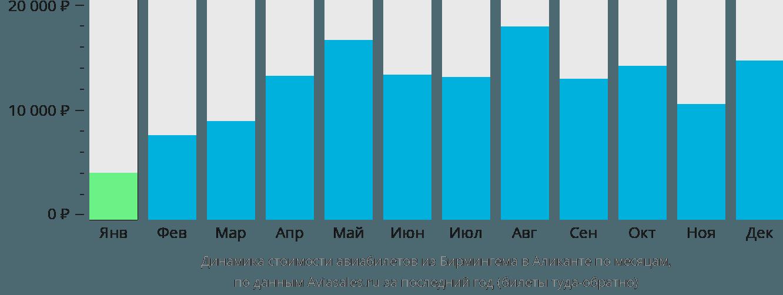 Динамика стоимости авиабилетов из Бирмингема в Аликанте по месяцам