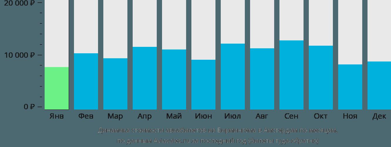 Динамика стоимости авиабилетов из Бирмингема в Амстердам по месяцам