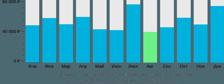 Динамика стоимости авиабилетов из Бирмингема в Амритсар по месяцам