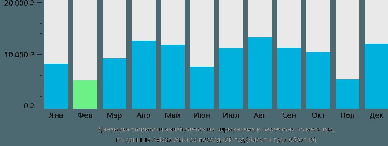 Динамика стоимости авиабилетов из Бирмингема в Барселону по месяцам