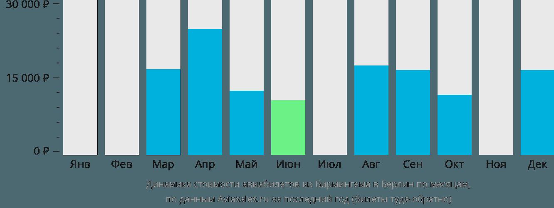 Динамика стоимости авиабилетов из Бирмингема в Берлин по месяцам