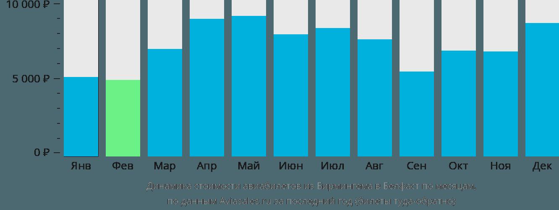 Динамика стоимости авиабилетов из Бирмингема в Белфаст по месяцам