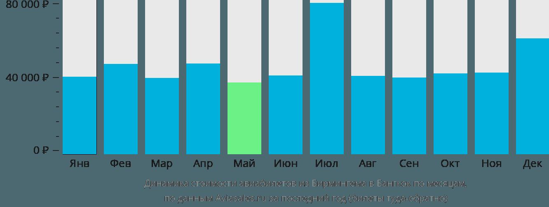 Динамика стоимости авиабилетов из Бирмингема в Бангкок по месяцам